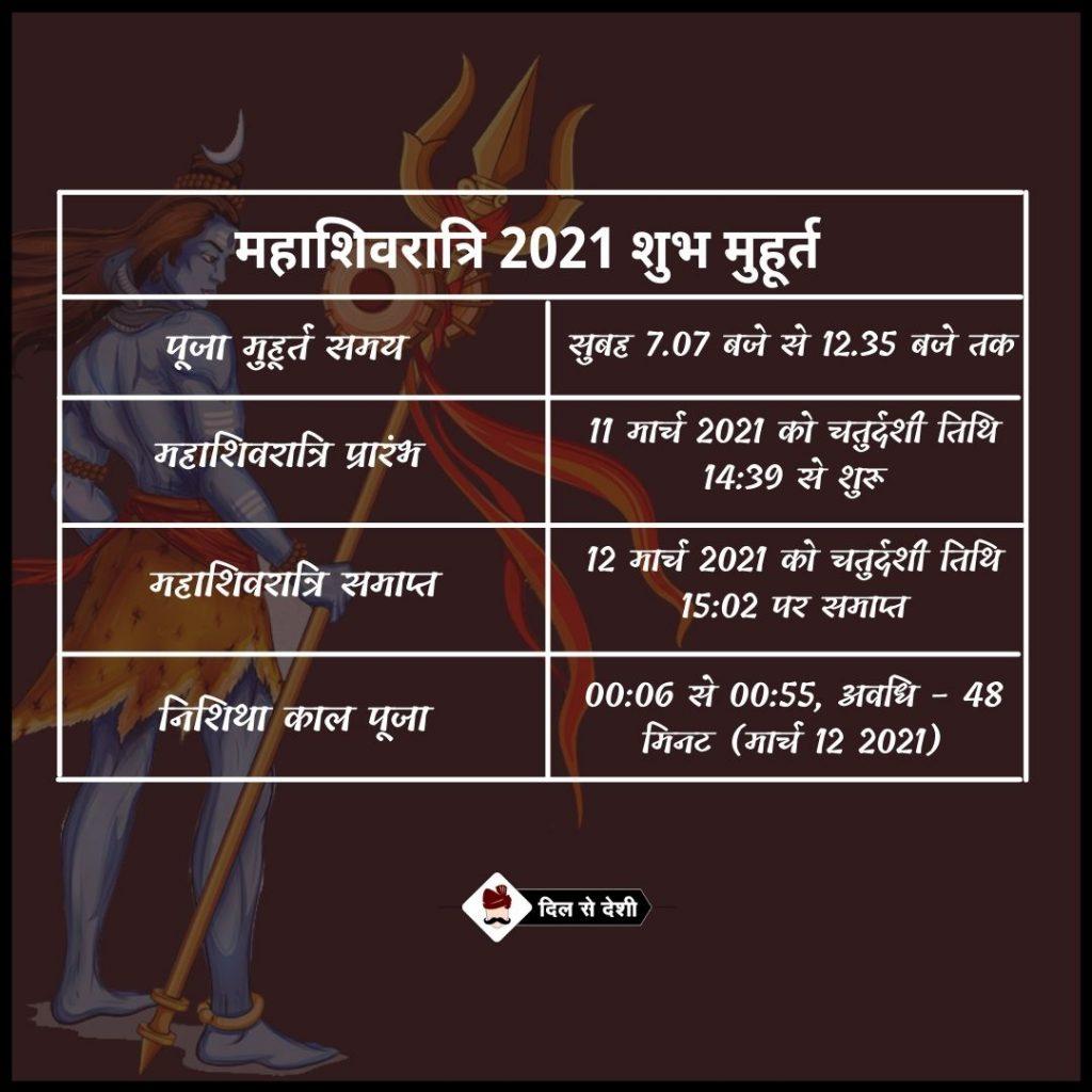 Maha Shivratri 2021 Date and Timings